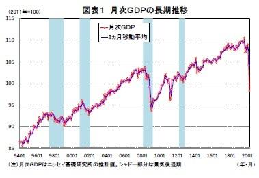 図表1 月次GDPの長期推移