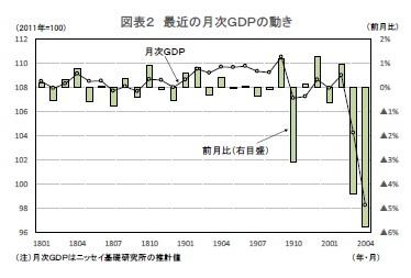 図表2 最近の月次GDPの動き