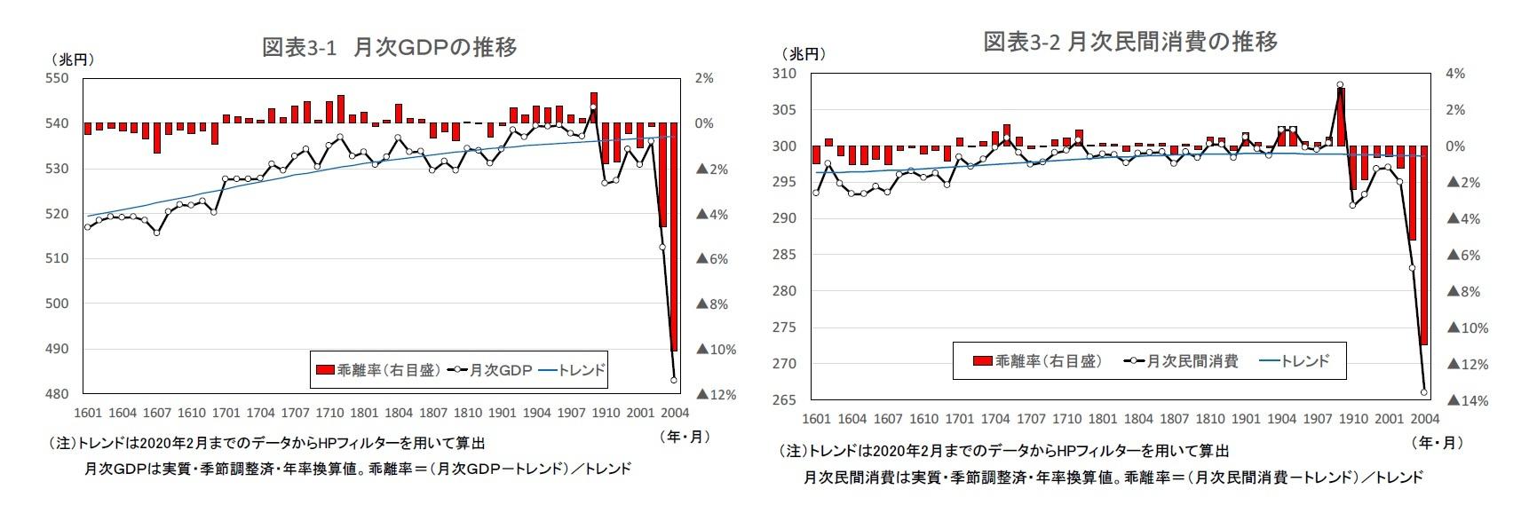 図表3-1 月次GDPの推移/図表3-2 月次民間消費の推移