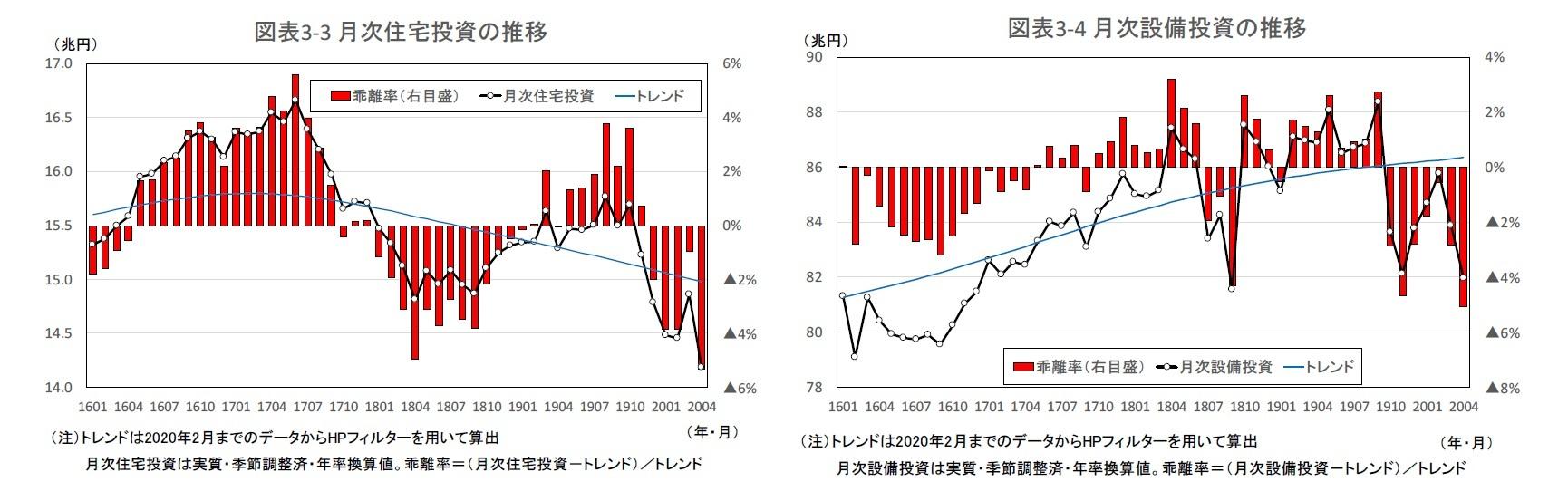 図表3-3 月次住宅投資の推移/図表3-4 月次設備投資の推移
