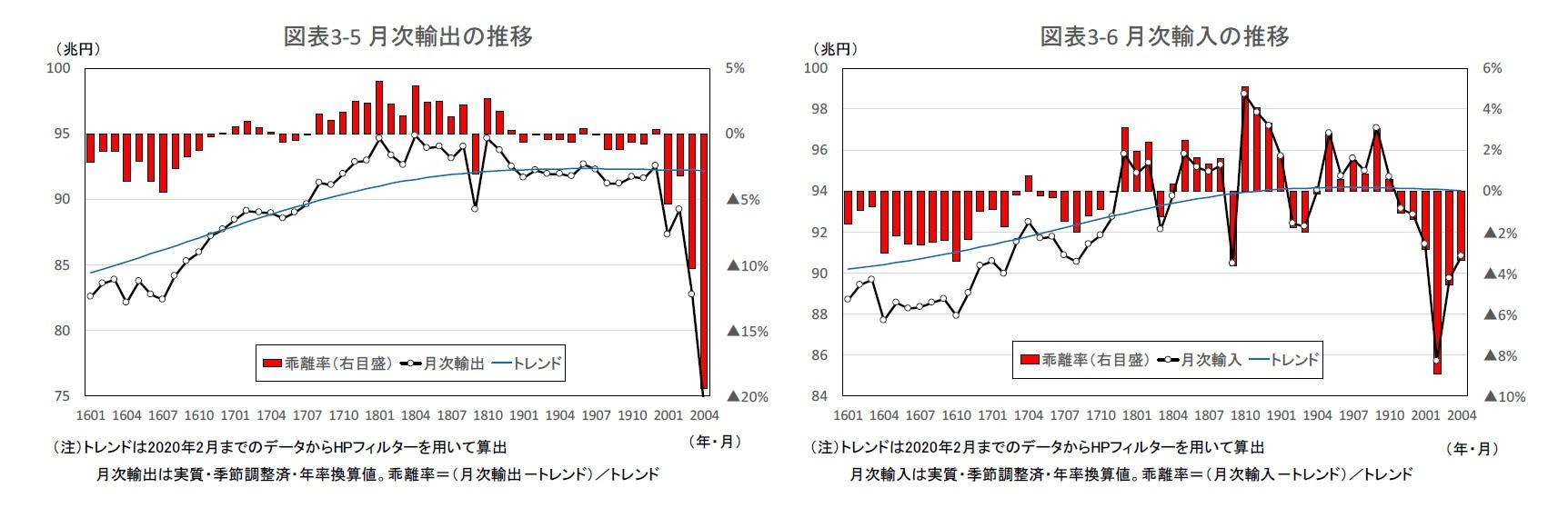 図表3-5 月次輸出の推移/図表3-6 月次輸入の推移