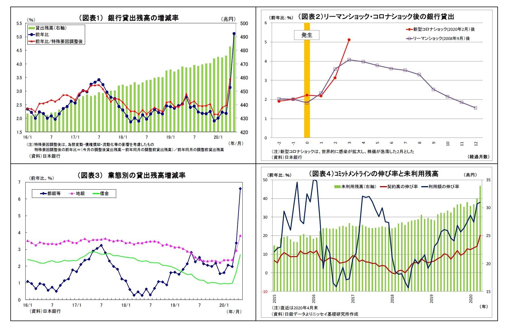 (図表1) 銀行貸出残高の増減率/(図表2)リーマンショック・コロナショック後の銀行貸出/(図表3) 業態別の貸出残高増減率/(図表4)コミットメントラインの伸び率と未利用残高
