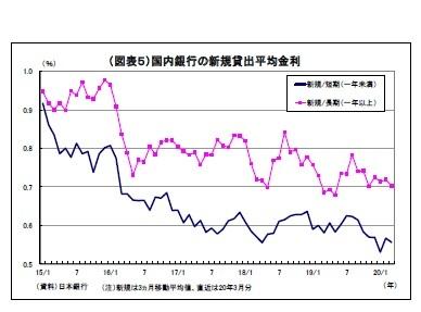 (図表5)国内銀行の新規貸出平均金利