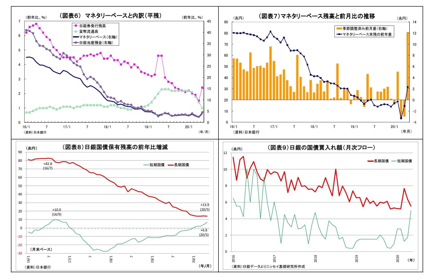(図表6) マネタリーベースと内訳(平残)/(図表7)マネタリーベース残高と前月比の推移/(図表8)日銀国債保有残高の前年比増減/(図表9)日銀の国債買入れ額(月次フロー)