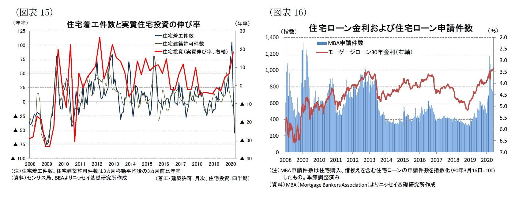 (図表15)住宅着工件数と実質住宅投資の伸び率/(図表16)住宅ローン金利および住宅ローン申請件数