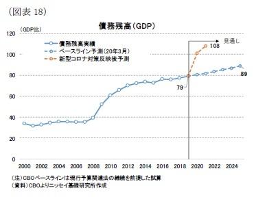 (図表18)債務残高(GDP)