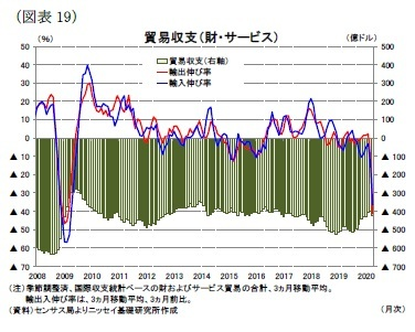 (図表19)貿易収支(財・サービス)