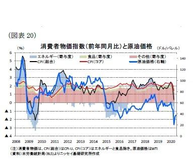 (図表20)消費者物価指数(前年同月比)と原油価格