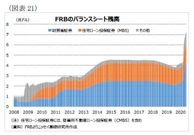 (図表21)FRBのバランスシート残高