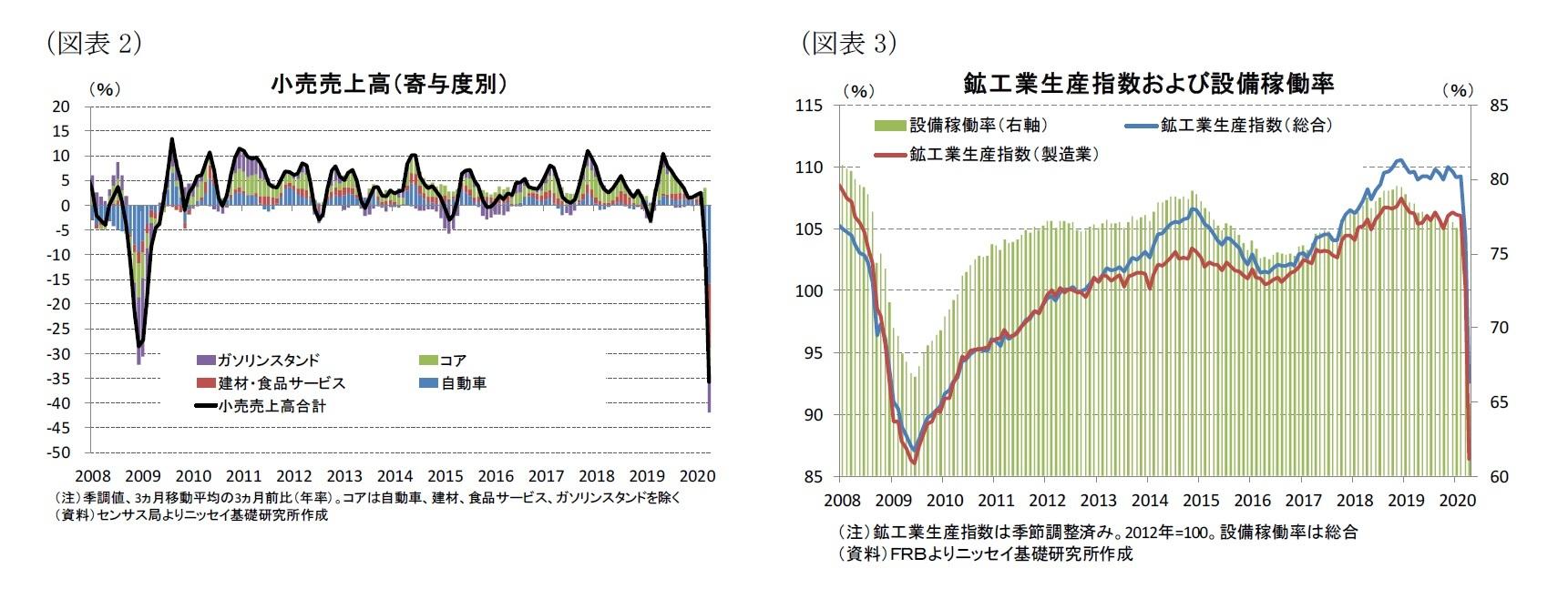 (図表2)小売売上高(寄与度別)/(図表3)鉱工業生産指数および設備稼働率