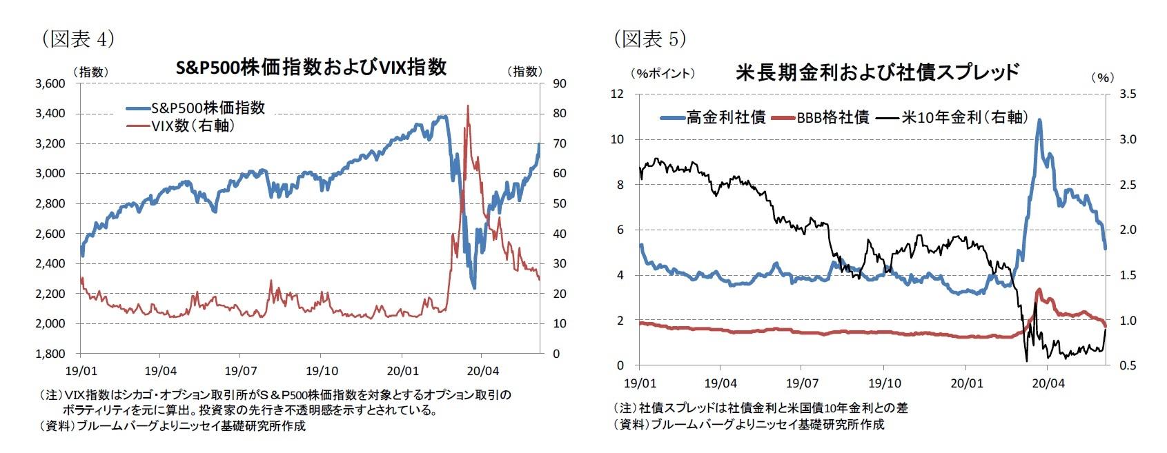 (図表4)S&P500株価指数およびVIX指数/(図表5)米長期金利および社債スプレッド