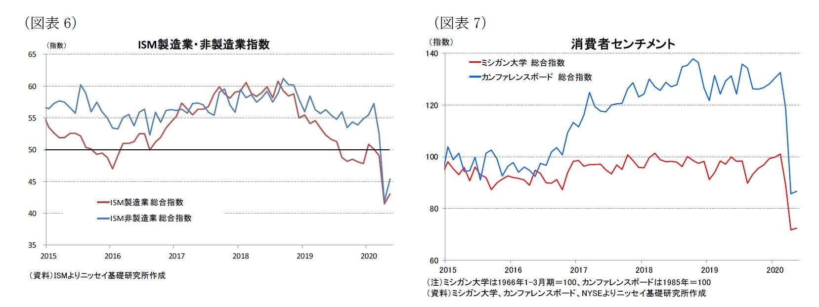 (図表6)ISM製造業・非製造業指数/(図表7)消費者センチメント