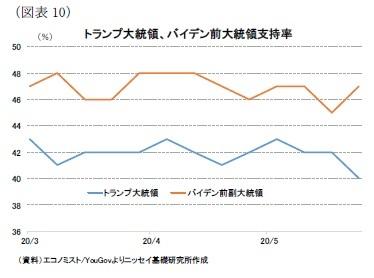 (図表10)トランプ大統領、バイデン前大統領支持率