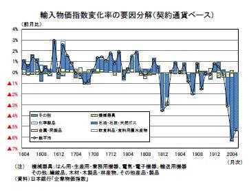 輸入物価指数変化率の要因分解(契約通貨ベース)