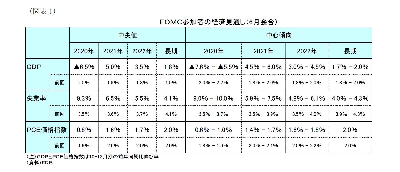 (図表1)FOMC参加者の経済見通し(6月会合)