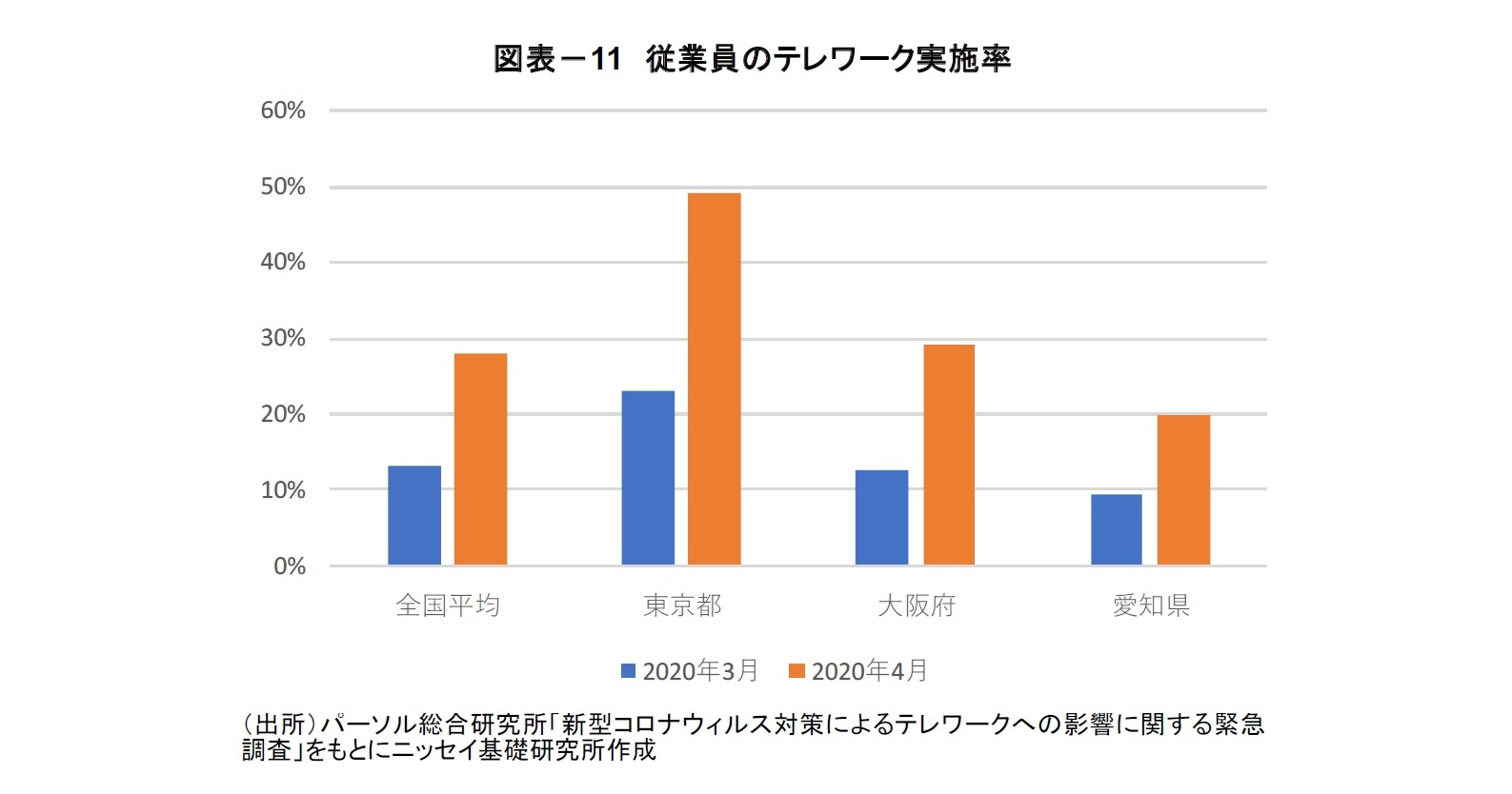 図表-11 従業員のテレワーク実施率