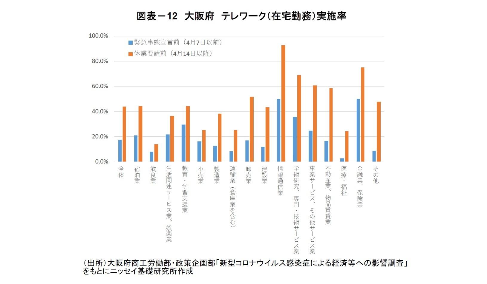図表-12 大阪府 テレワーク(在宅勤務)実施率