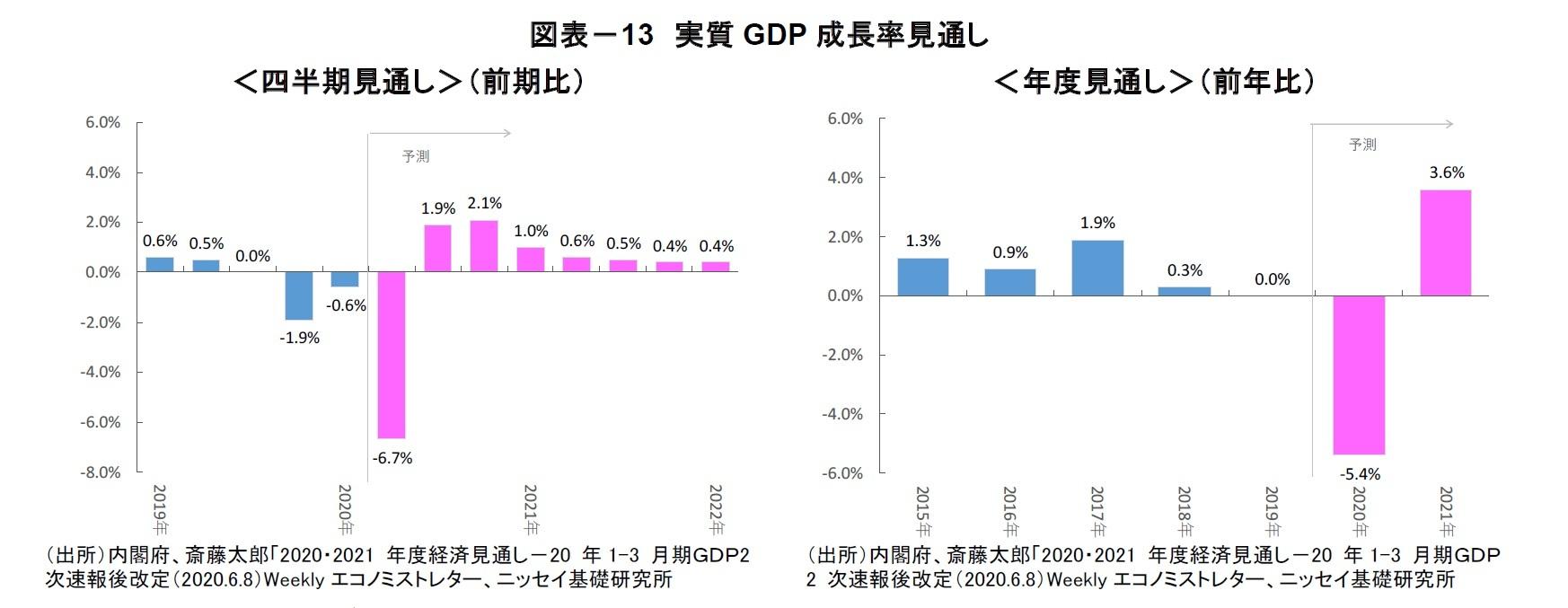図表-13 実質GDP 成長率見通し