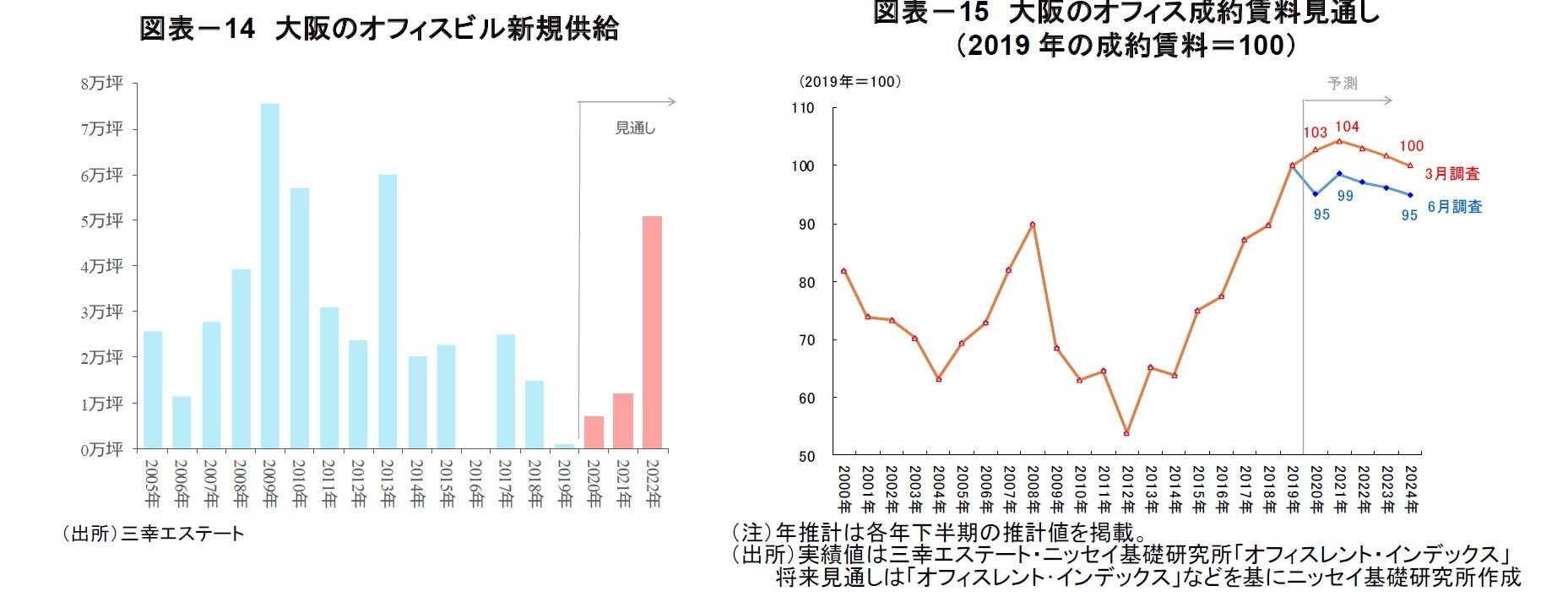 図表-14 大阪のオフィスビル新規供給/図表-15 大阪のオフィス成約賃料見通し(2019 年の成約賃料=100)