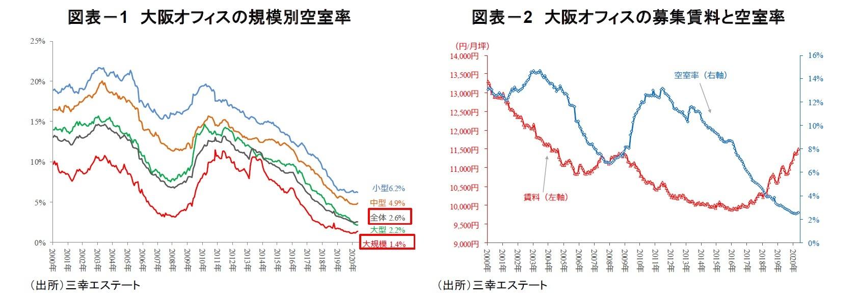 図表-1 大阪オフィスの規模別空室率/図表-2 大阪オフィスの募集賃料と空室率