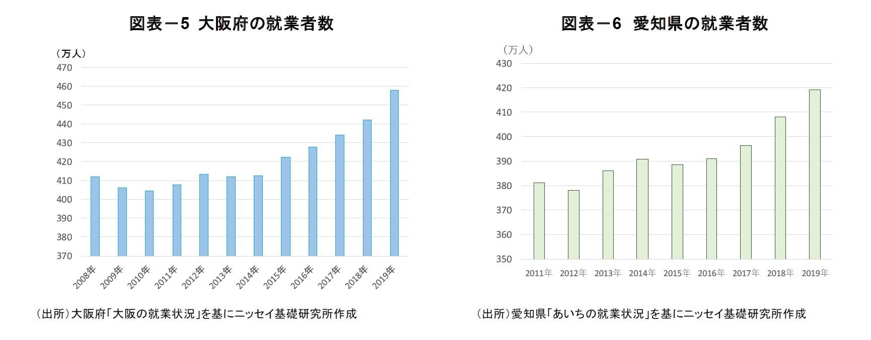 図表-5 大阪府の就業者数/図表-6 愛知県の就業者数