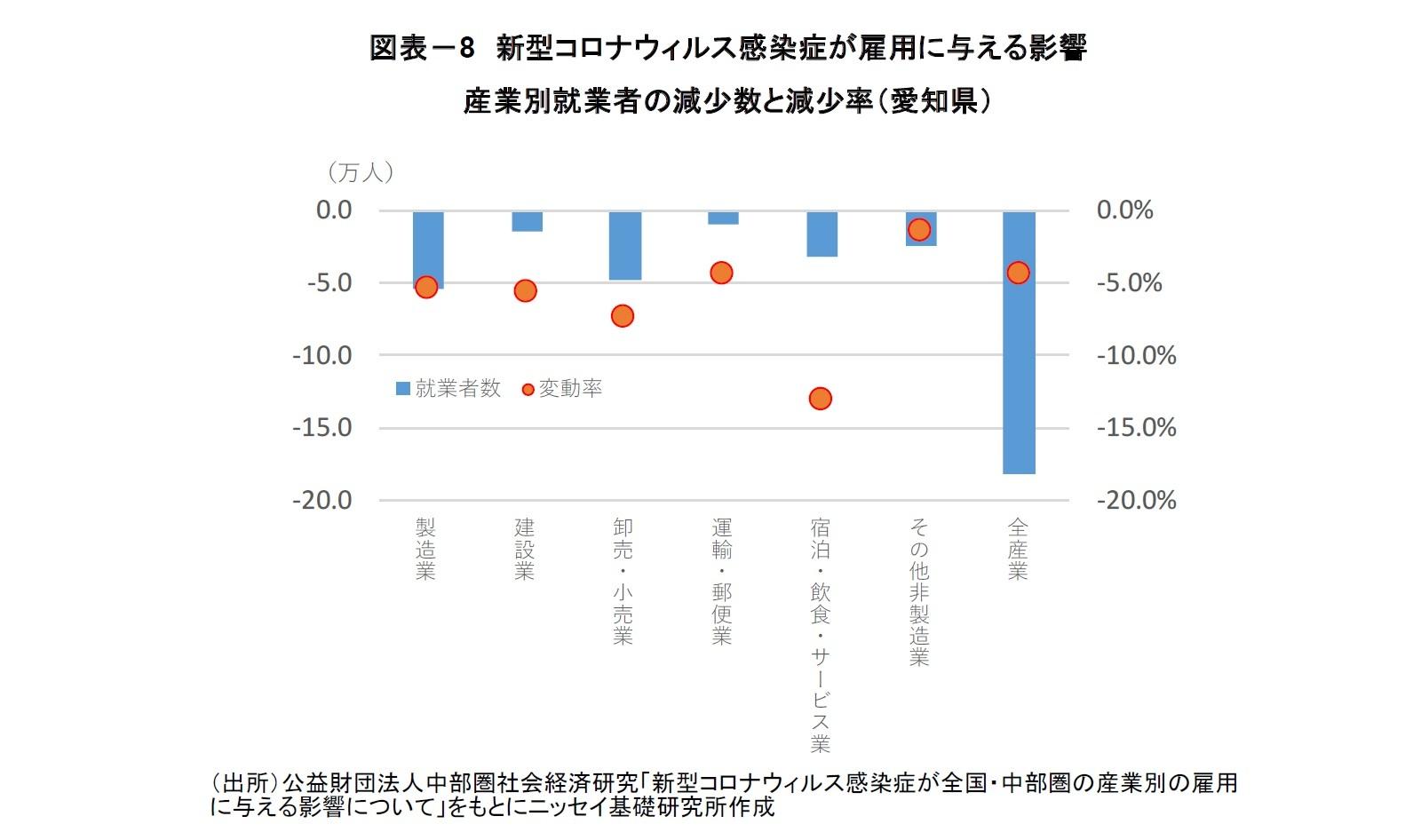 図表-8 新型コロナウィルス感染症が雇用に与える影響産業別就業者の減少数と減少率(愛知県)