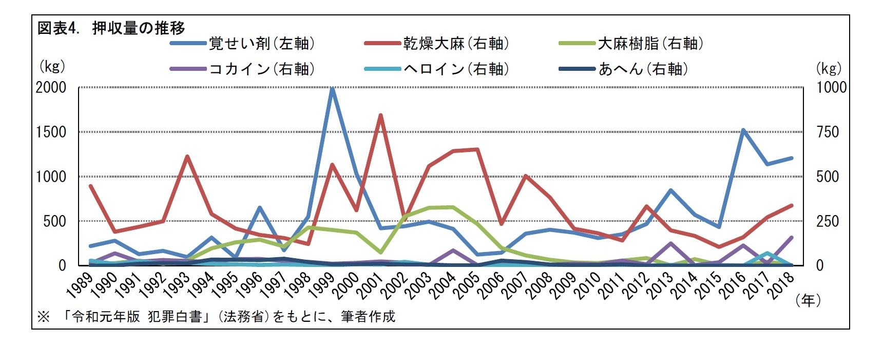 図表4. 押収量の推移