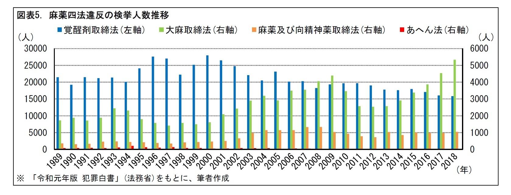 図表5. 麻薬四法違反の検挙人数推移