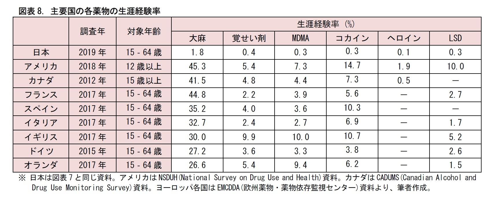 図表8. 主要国の各薬物の生涯経験率