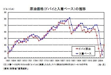 原油価格(ドバイと入着ベース)の推移