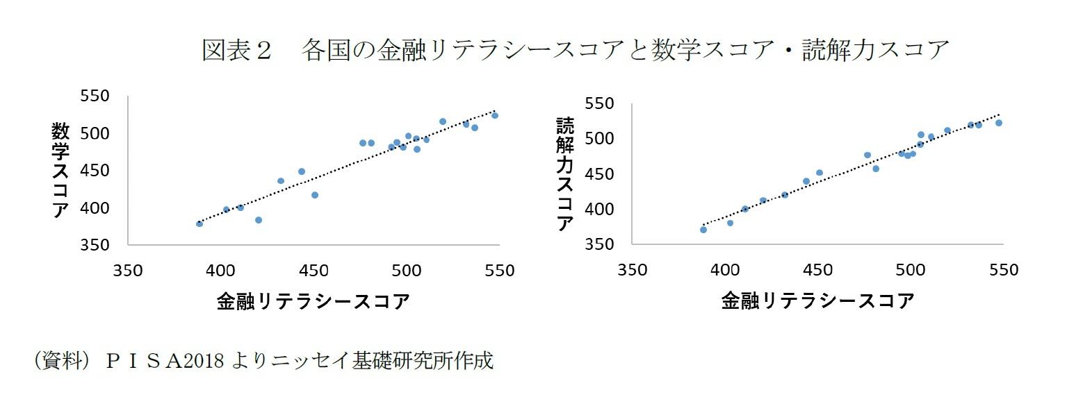 図表2 各国の金融リテラシースコアと数学スコア・読解力スコア