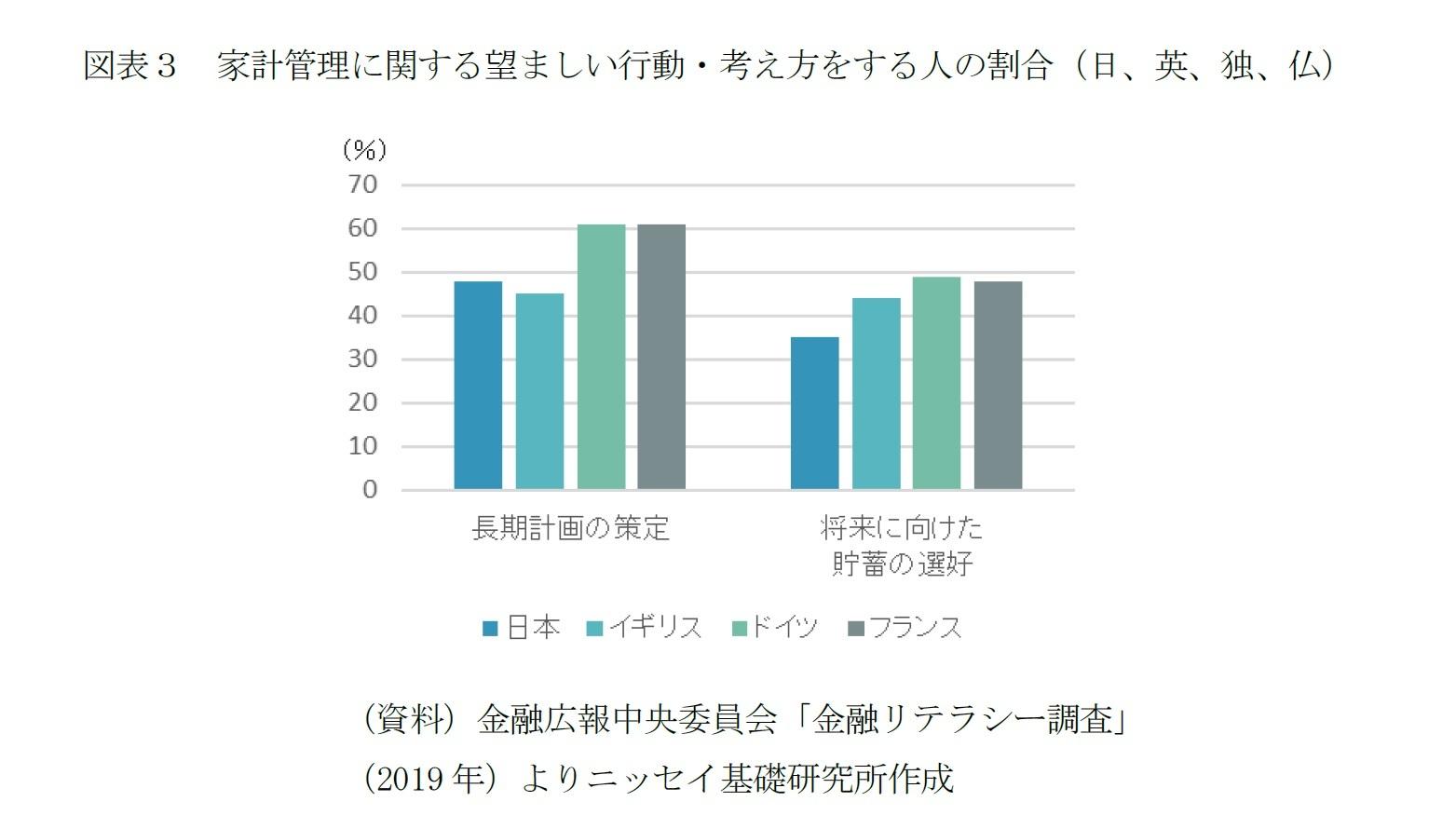 図表3 家計管理に関する望ましい行動・考え方をする人の割合(日、英、独、仏)