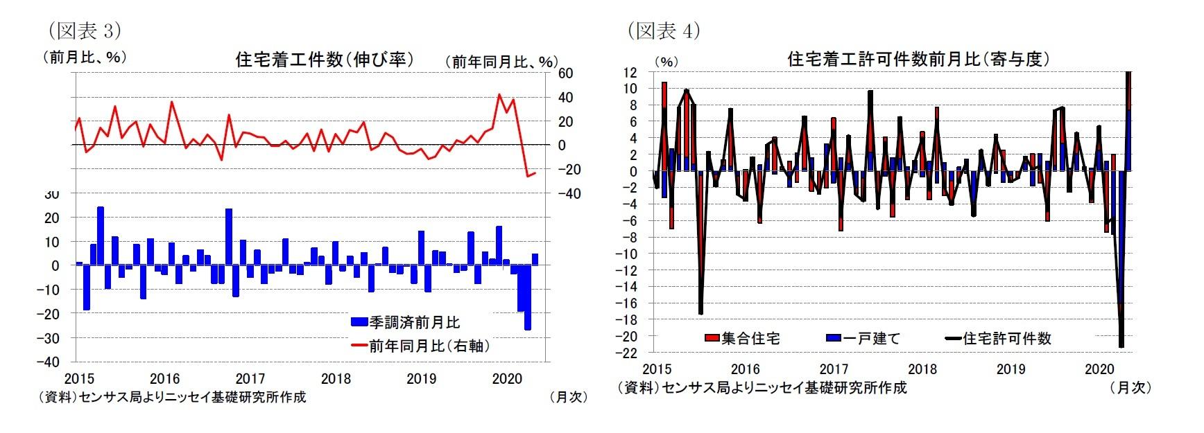 (図表3)住宅着工件数(伸び率)/(図表4)住宅着工許可件数前月比(寄与度)