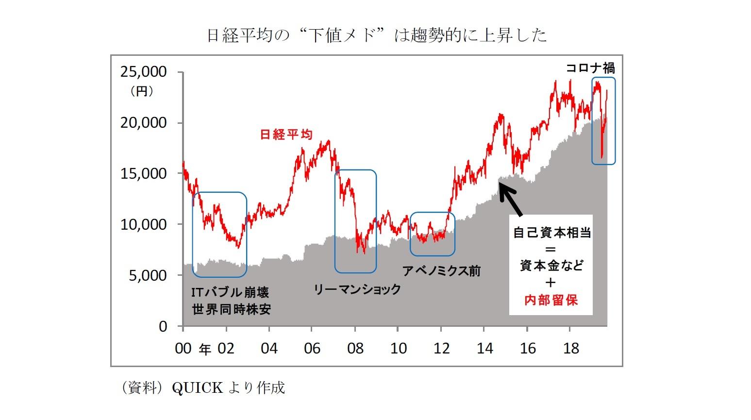 """日経平均の""""下値メド""""は趨勢的に上昇した"""