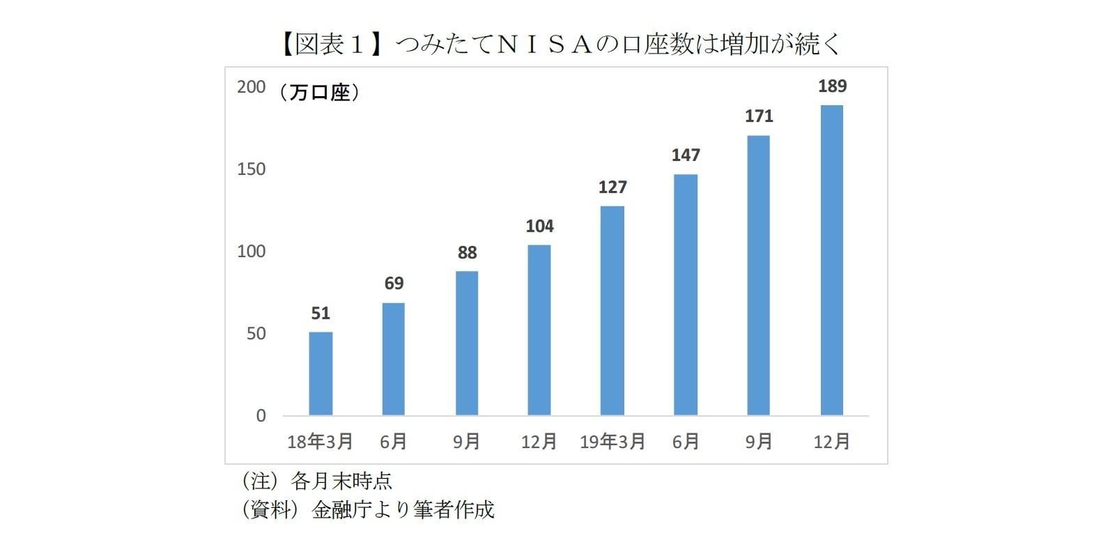 【図表1】つみたてNISAの口座数は増加が続く