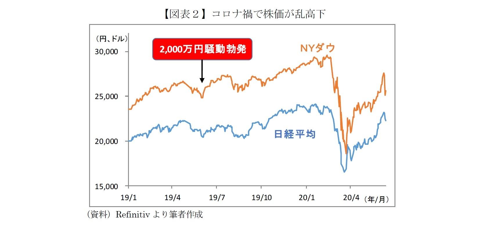 【図表2】コロナ禍で株価が乱高下