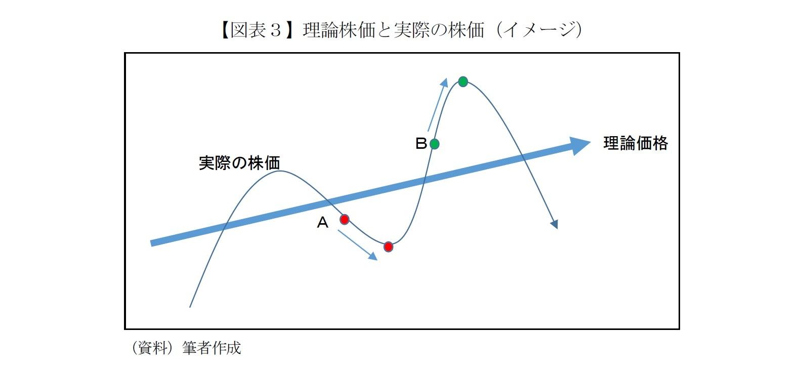 【図表3】理論株価と実際の株価(イメージ)