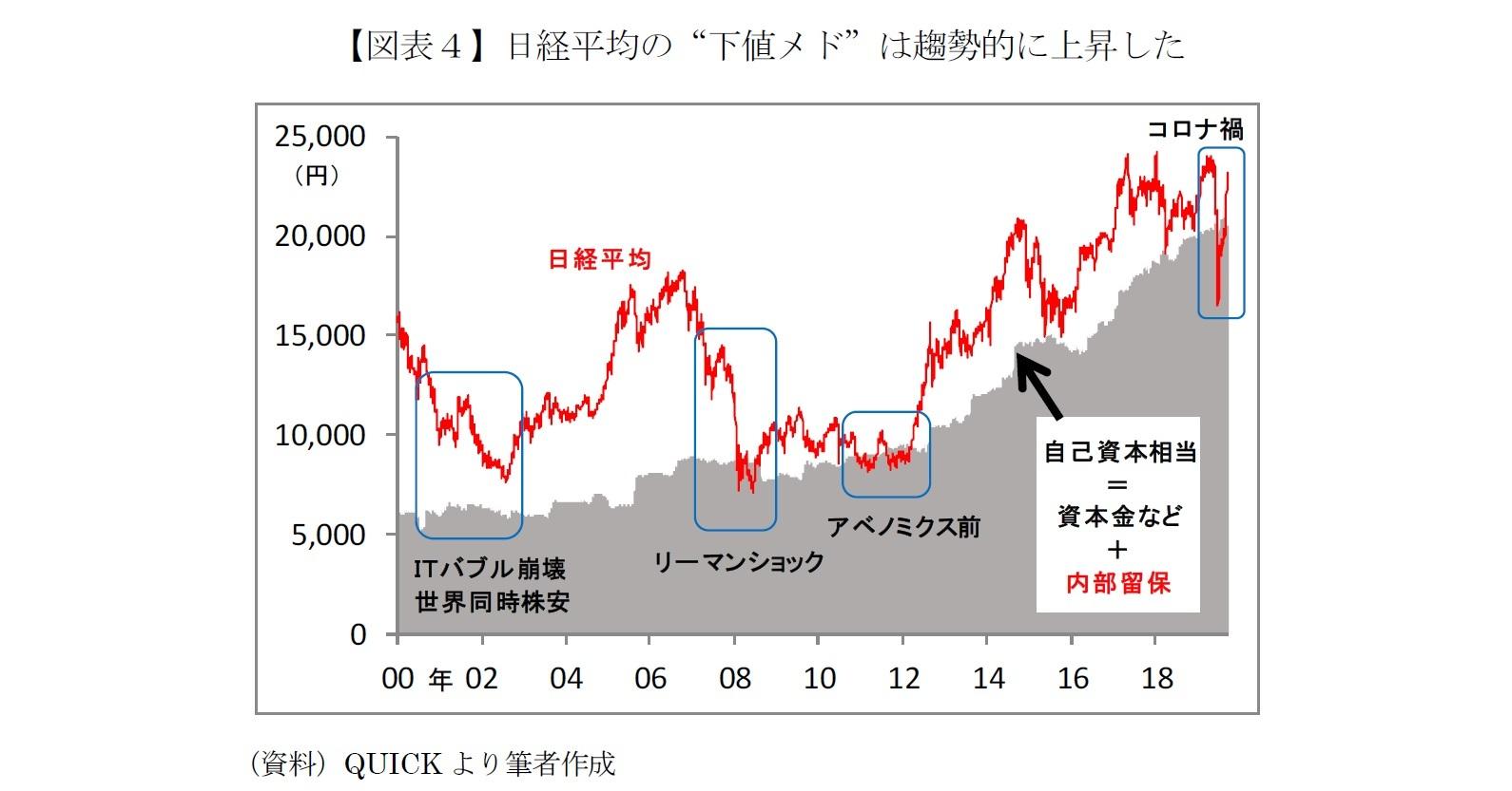"""【図表4】日経平均の""""下値メド""""は趨勢的に上昇した"""