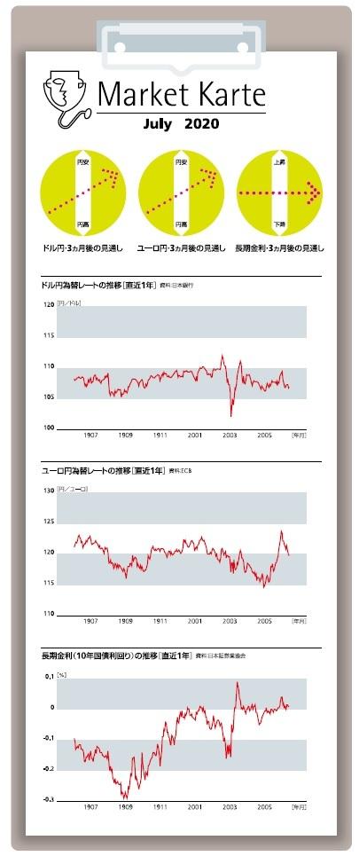円 相場 1 ドル