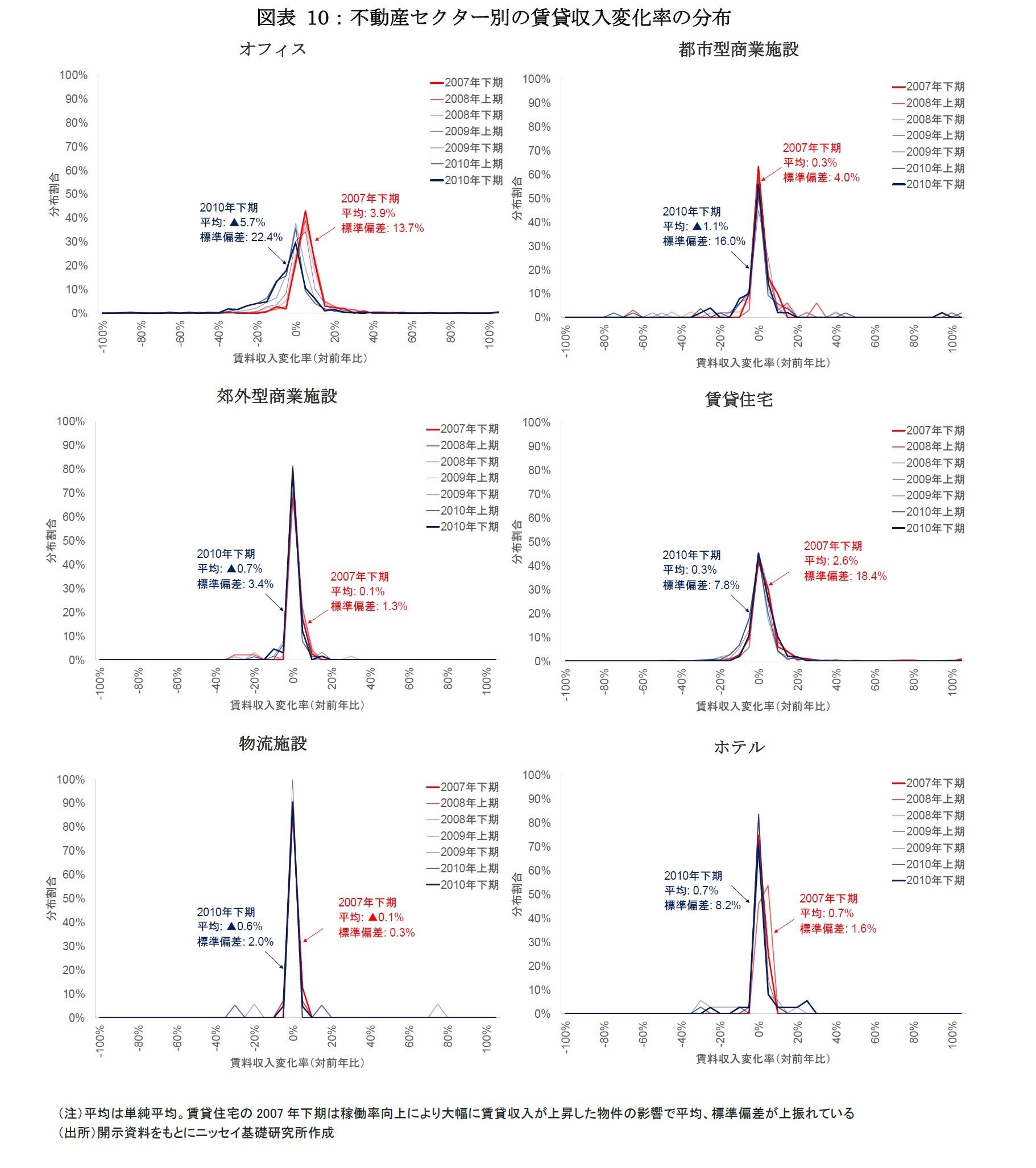 図表 10:不動産セクター別の賃貸収入変化率の分布