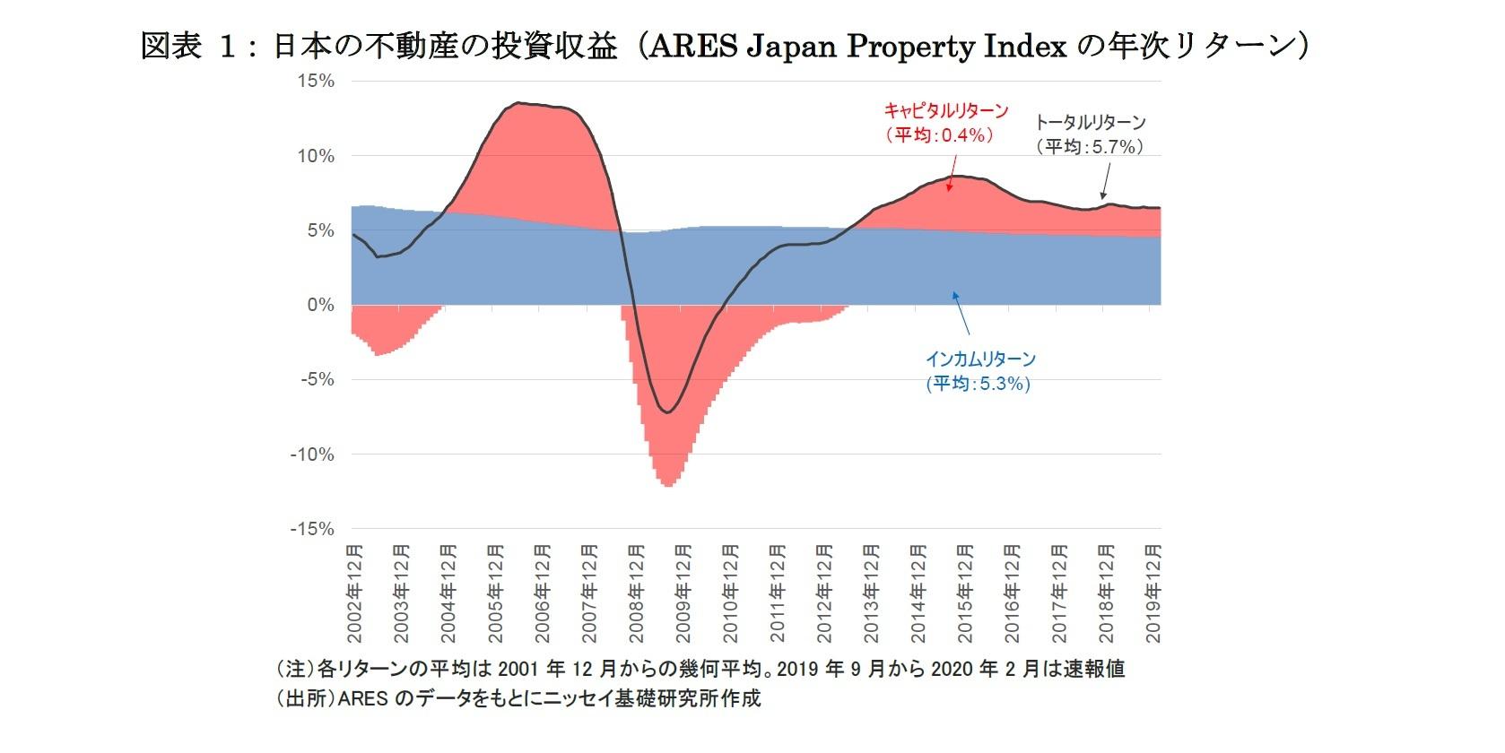 図表 1:日本の不動産の投資収益(ARES Japan Property Indexの年次リターン)