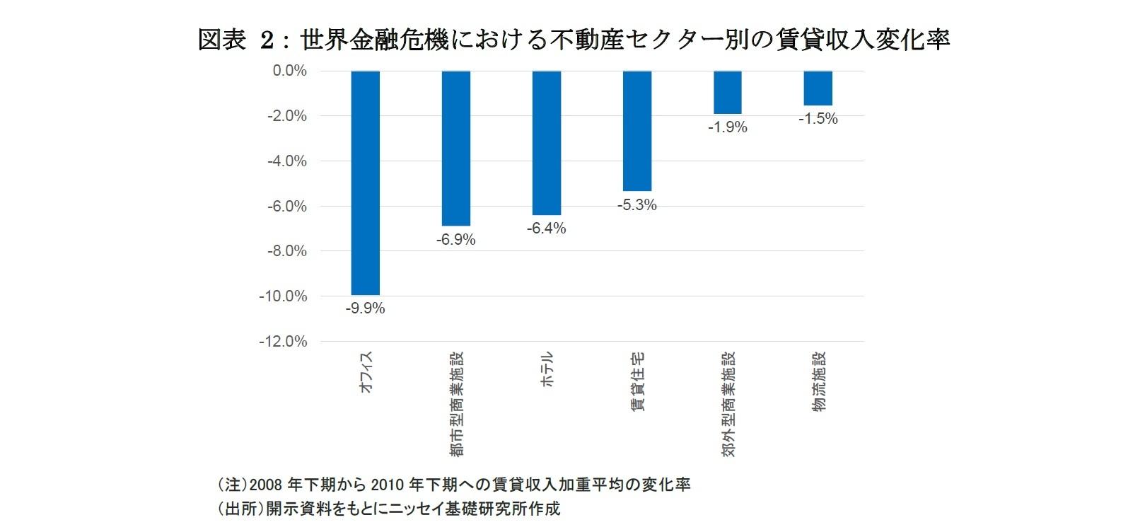図表 2:世界金融危機における不動産セクター別の賃貸収入変化率