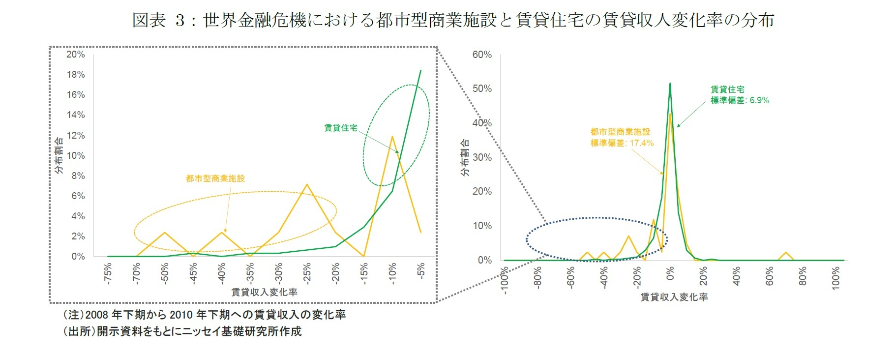 図表 3:世界金融危機における都市型商業施設と賃貸住宅の賃貸収入変化率の分布