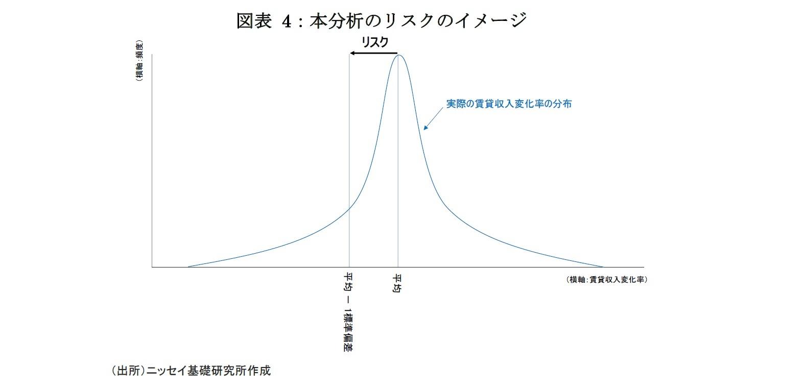 図表 4:本分析のリスクのイメージ