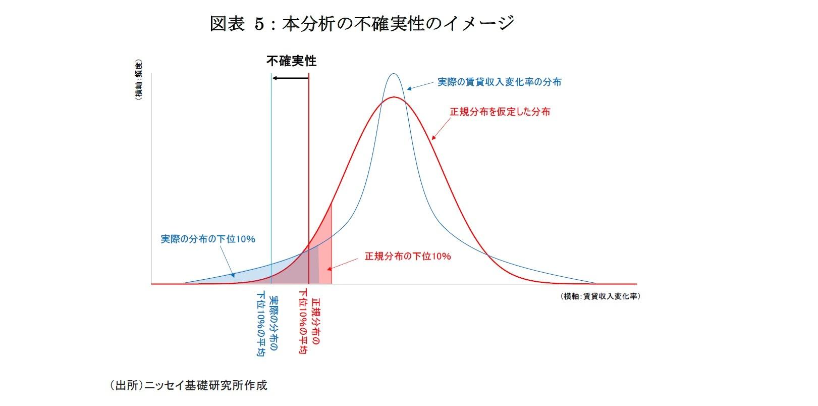 図表 5:本分析の不確実性のイメージ