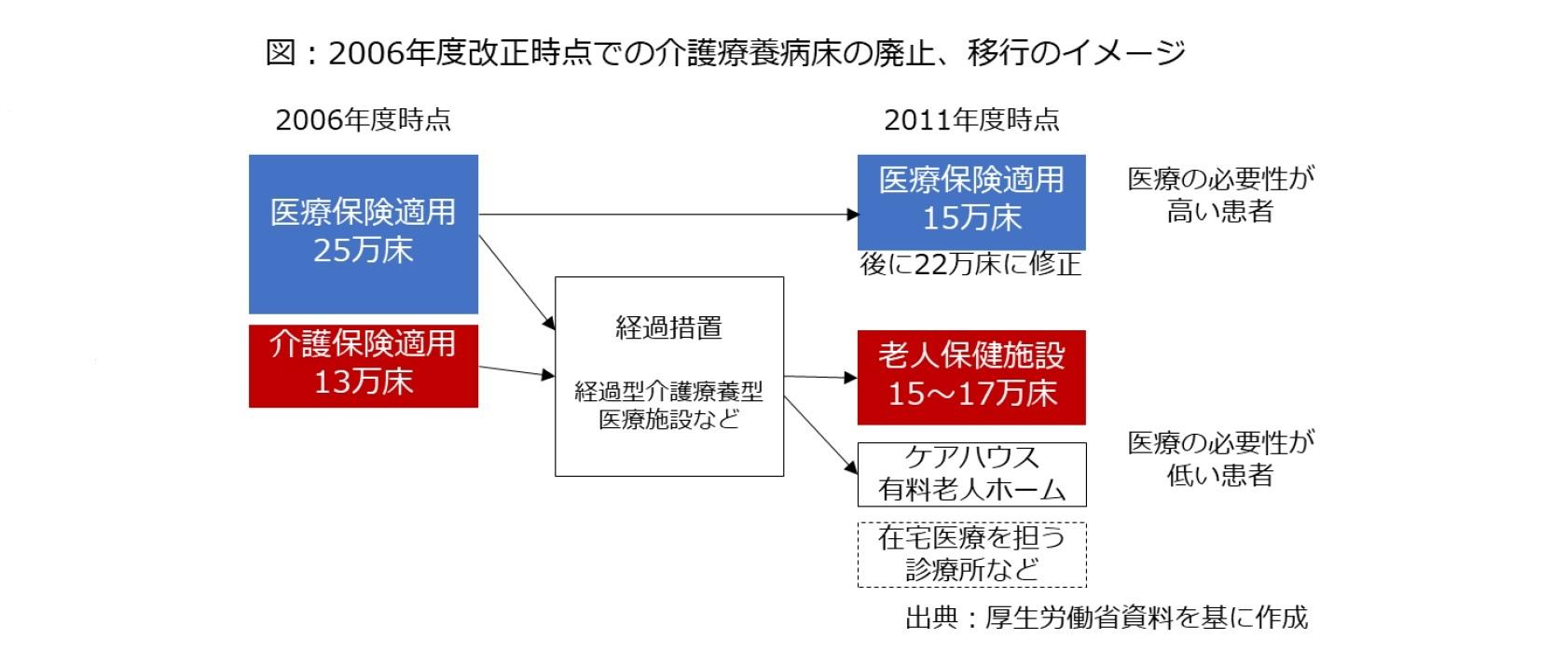 図:2006年度改正時点での介護療養病床の廃止、移行のイメージ