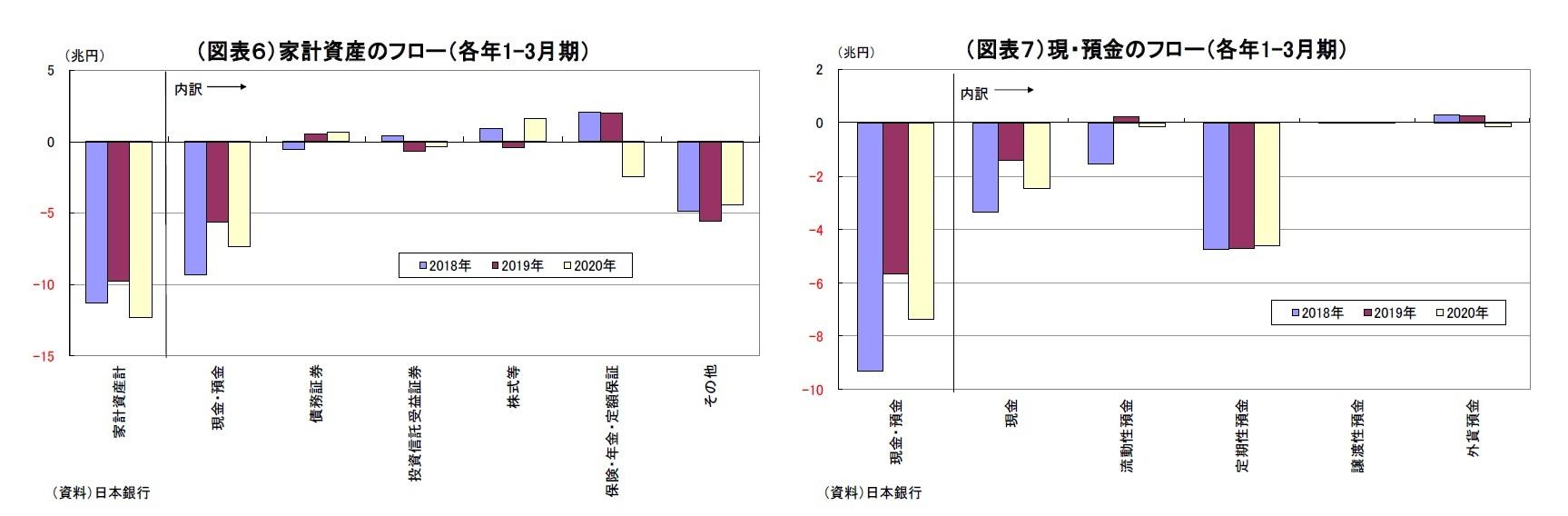 (図表6)家計資産のフロー(各年1-3月期)/(図表7)現・預金のフロー(各年1-3月期)