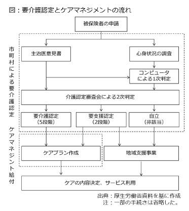 図:要介護認定とケアマネジメントの流れ