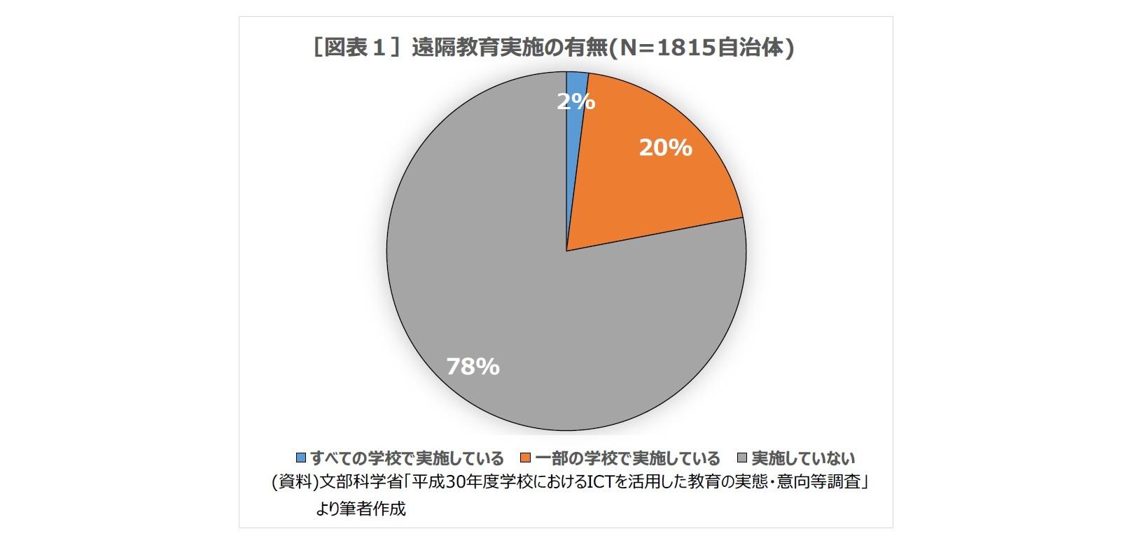 [図表1]遠隔教育実施の有無(N=1815自治体)