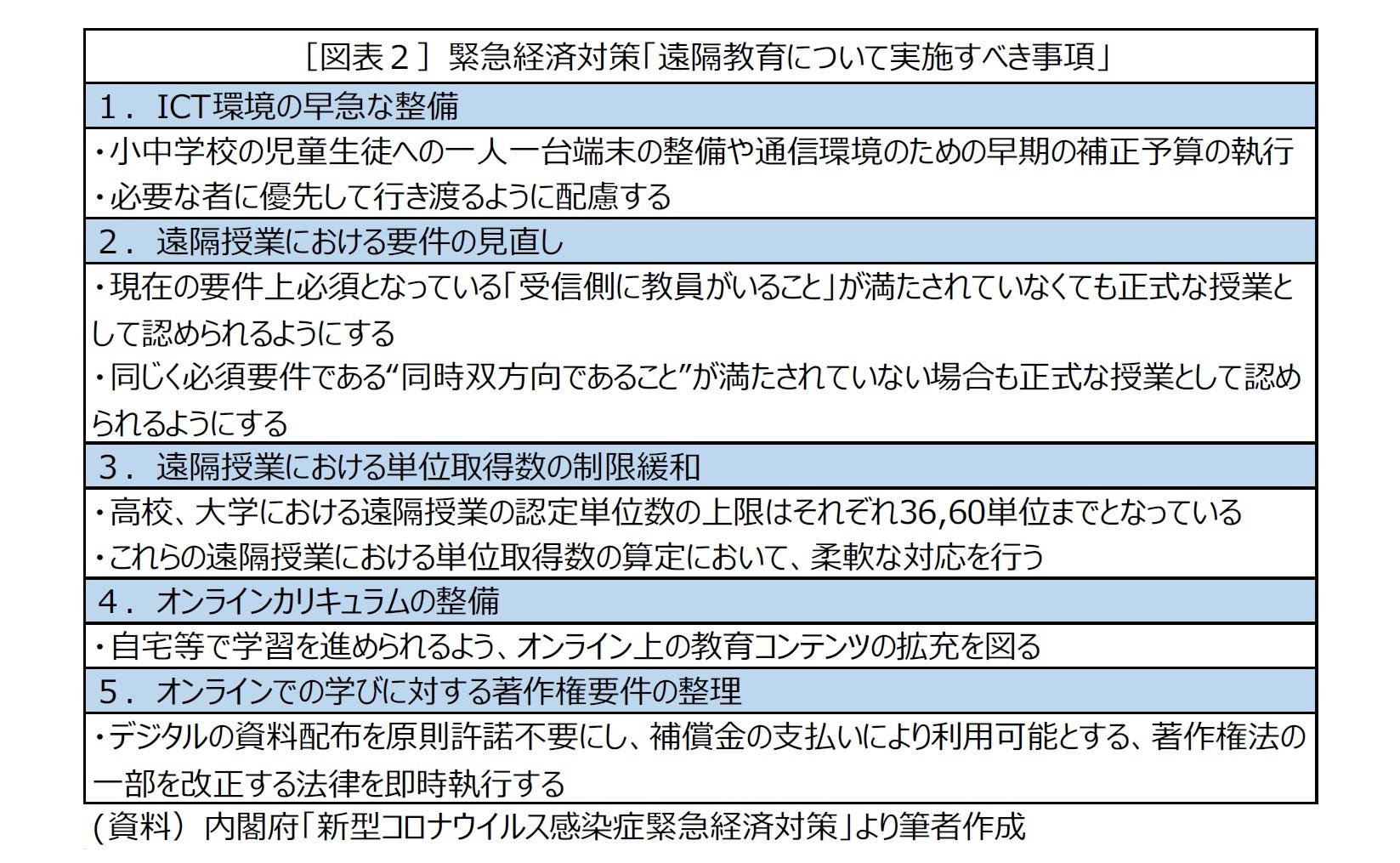[図表2]緊急経済対策「遠隔教育について実施すべき事項」